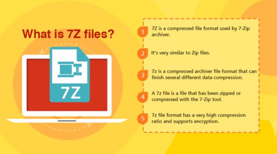 No 7-Zip for Mac, But Here are 5 7-Zip Alternative Mac