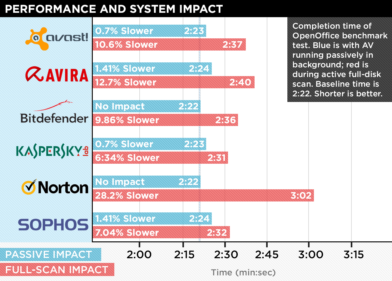 Performance and system impact