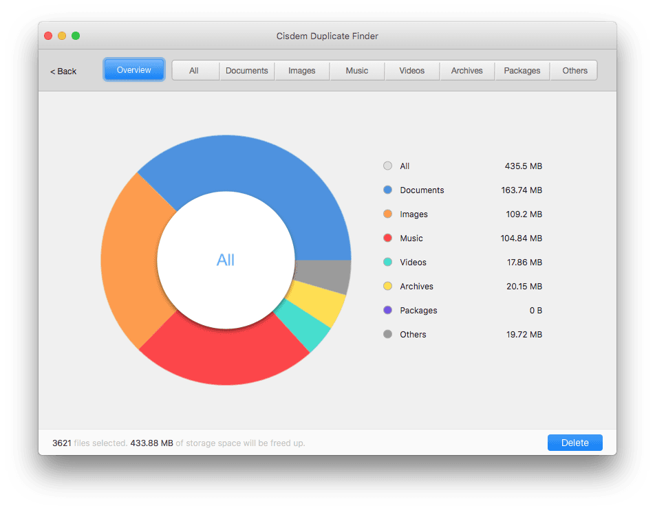 pie chart overview of duplicate files